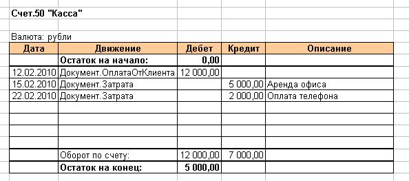 бухгалтерский учет курсы - заполняем счет учета