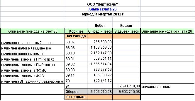 Расходы связанные с управлением производством