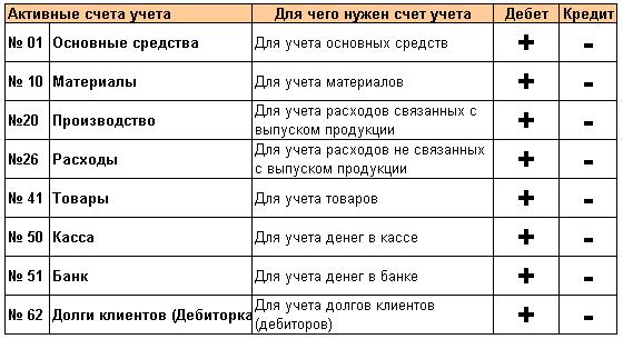 Список пассивных счетов
