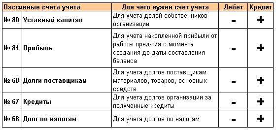 Полный список счетов