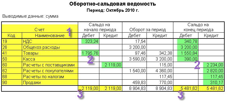 Как сделать таблицу бух учета