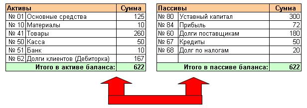 Ук бухгалтерские проводка начислено за работы и услуги населению доска объявлений крупным магазинам
